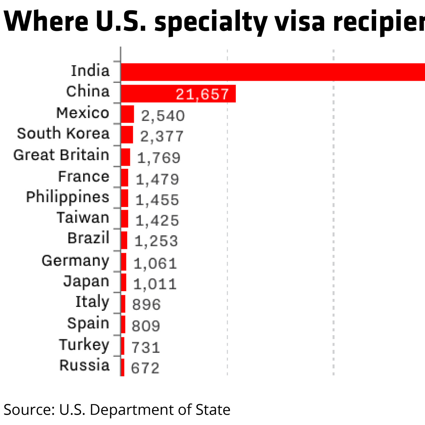 Workers from India and China received 82 percent of U S  H-1B visas