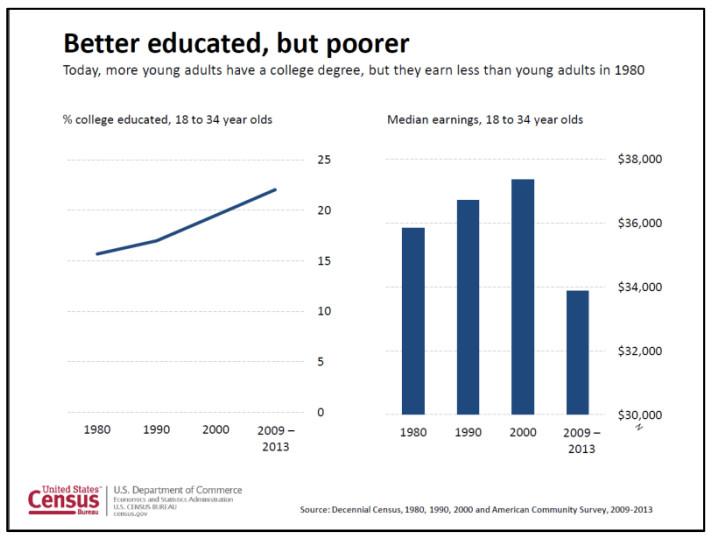 Millennials incomes