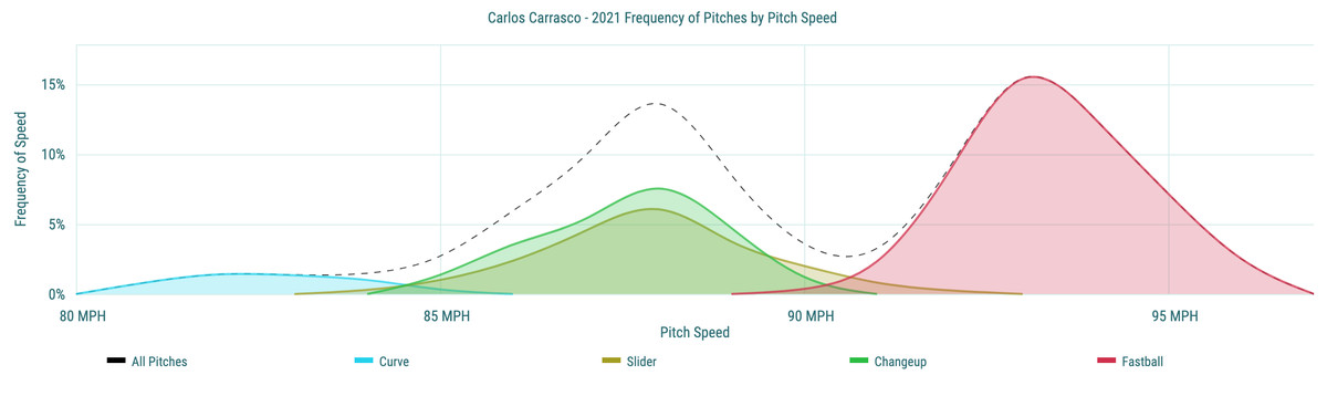 Carlos Carrasco- 2021 Frequency of Pitches by Pitch Speed