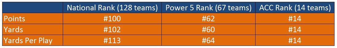 UVA Defense Rankings