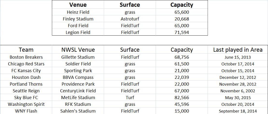 friendly venues comparison