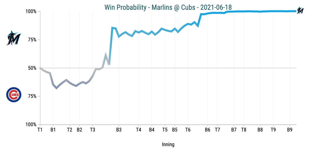 Win Probability Chart - Marlins @ Cubs