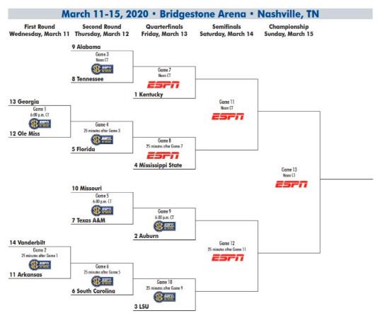 SEC Tournament Bracket 2020