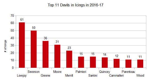 2016-17 Devils Top 11 Players by Icings