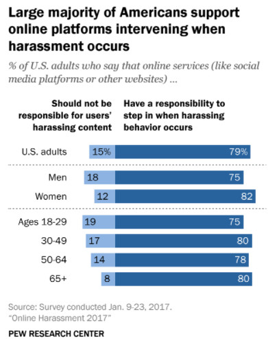 what is the major difference between harassment and online harassment