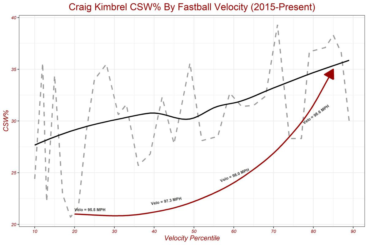 Craig Kimbrel CSW% By Fastball Velocity
