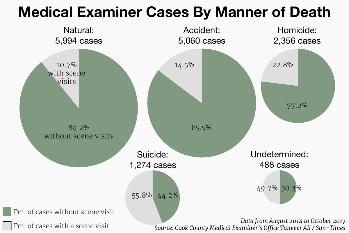 Despite law, medical examiner investigators go to fewer than
