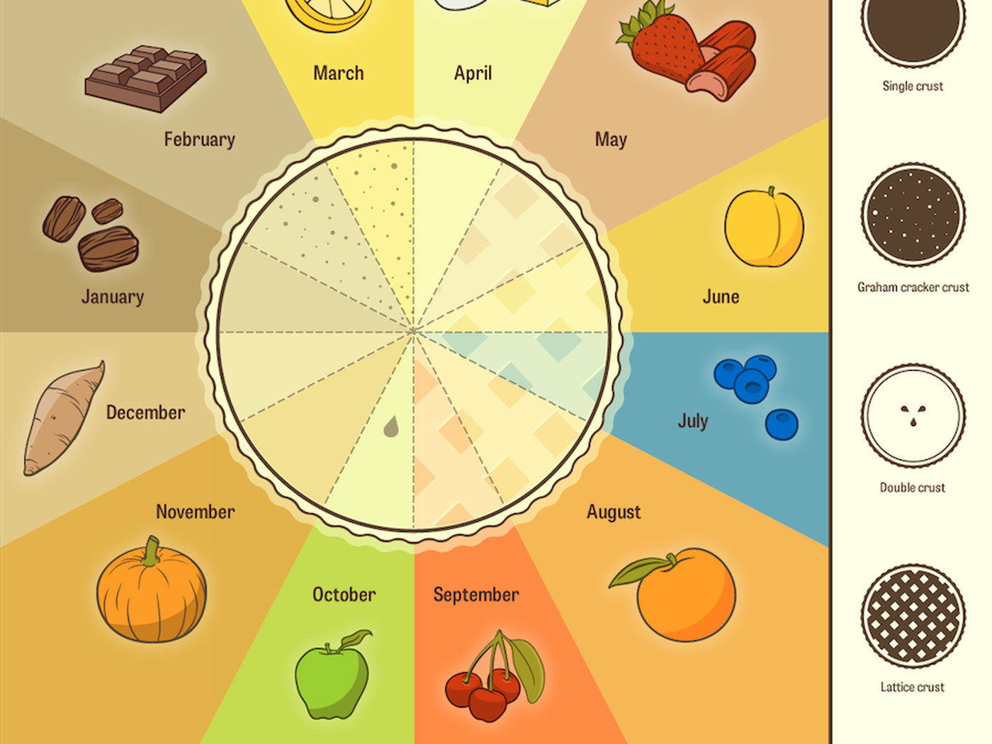 11 Amazing Pie Charts In Honor Of Pi Day Vox
