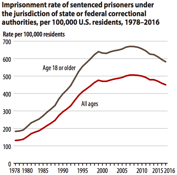 A chart showing the US imprisonment rate, from 1978 to 2016.