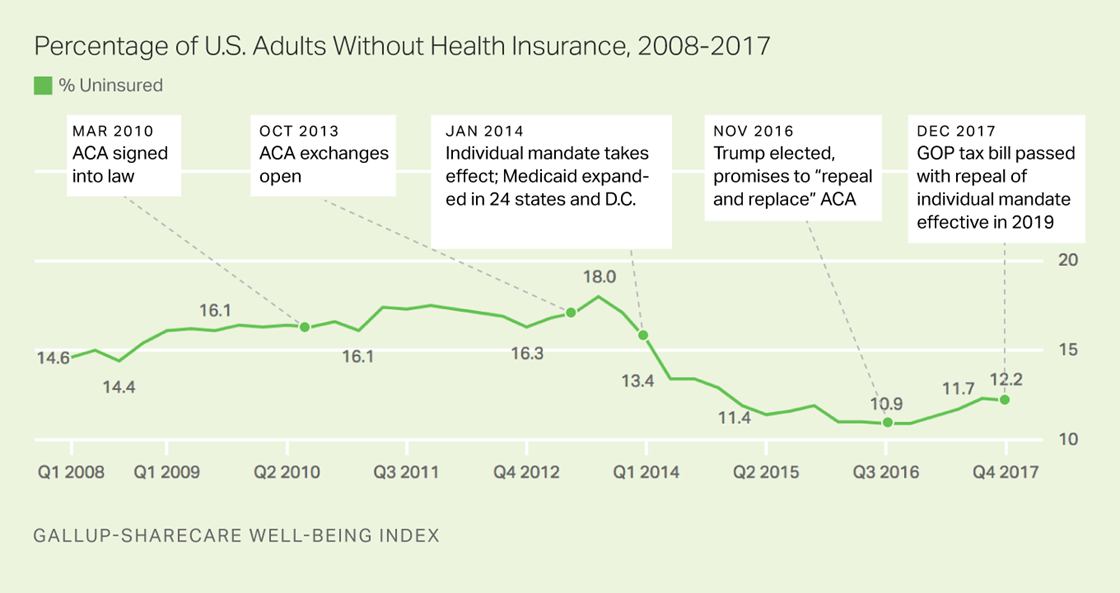 Trump Oversees Biggest Single-Year Increase in Percentage of Uninsured Under Obamacare