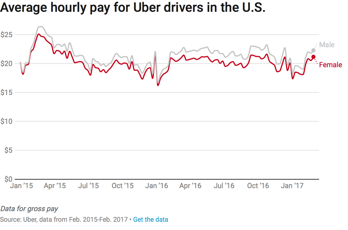 Without Discrimination, the Gender Pay Gap at Uber Is Only 7 Percent