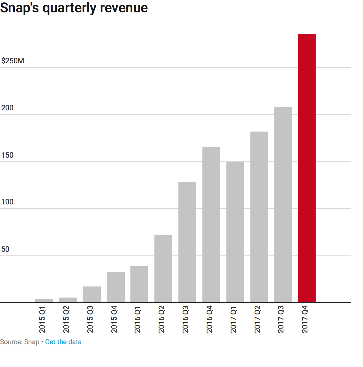 Snap beat expectations and sent its stock price skyrocketing-still minus profit