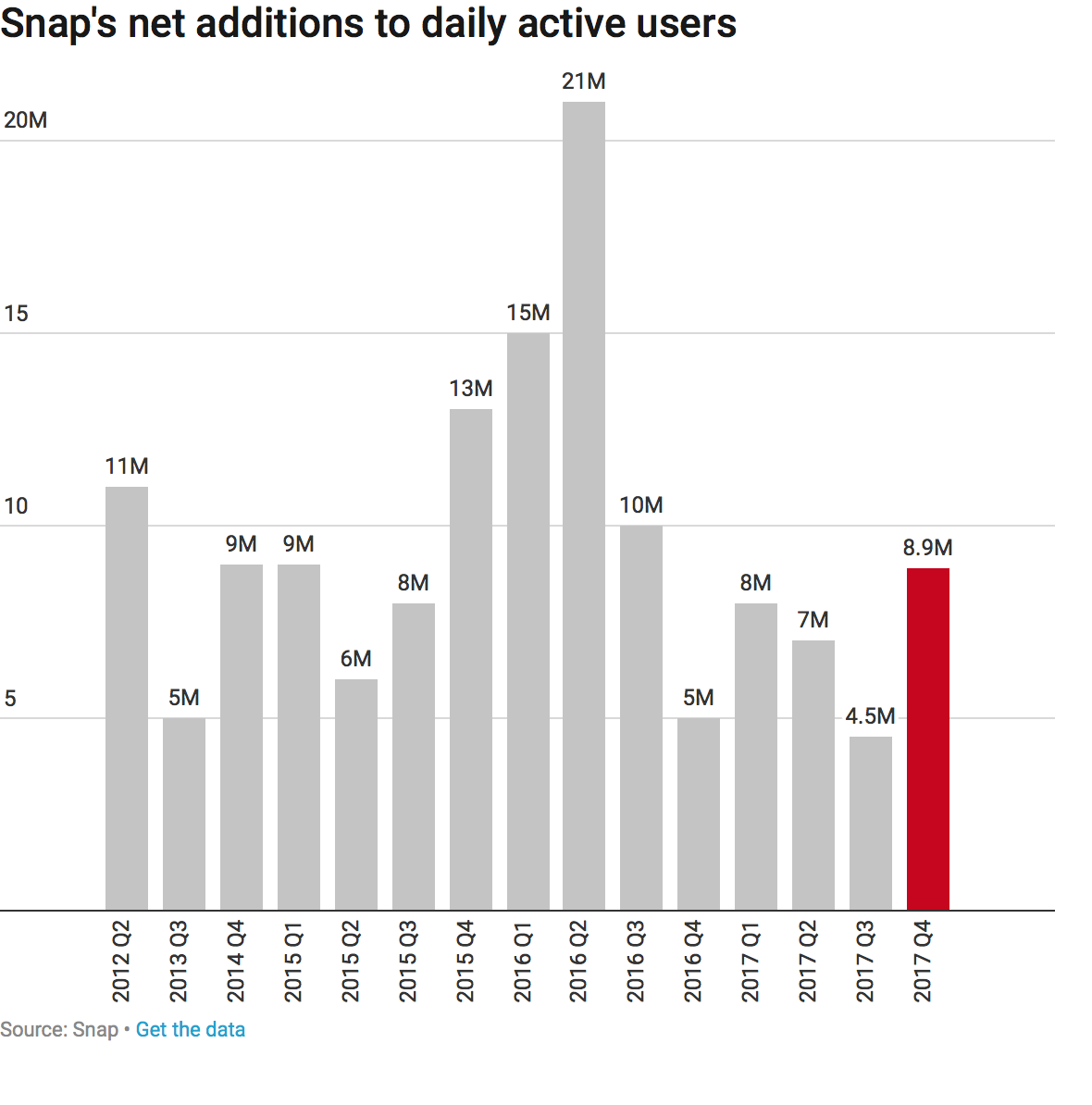 Snap paid publishers more than $100 million previous year