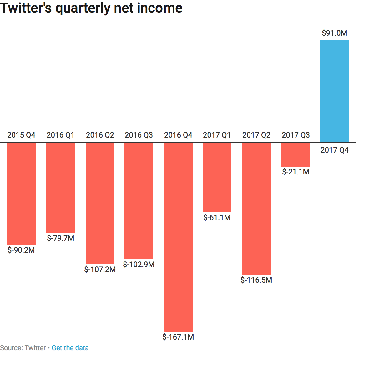 Twitter announces its first quarterly profit
