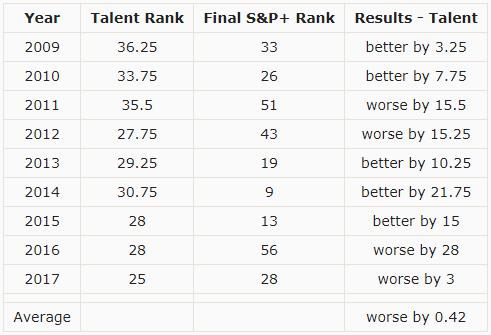Mullen talent vs performance