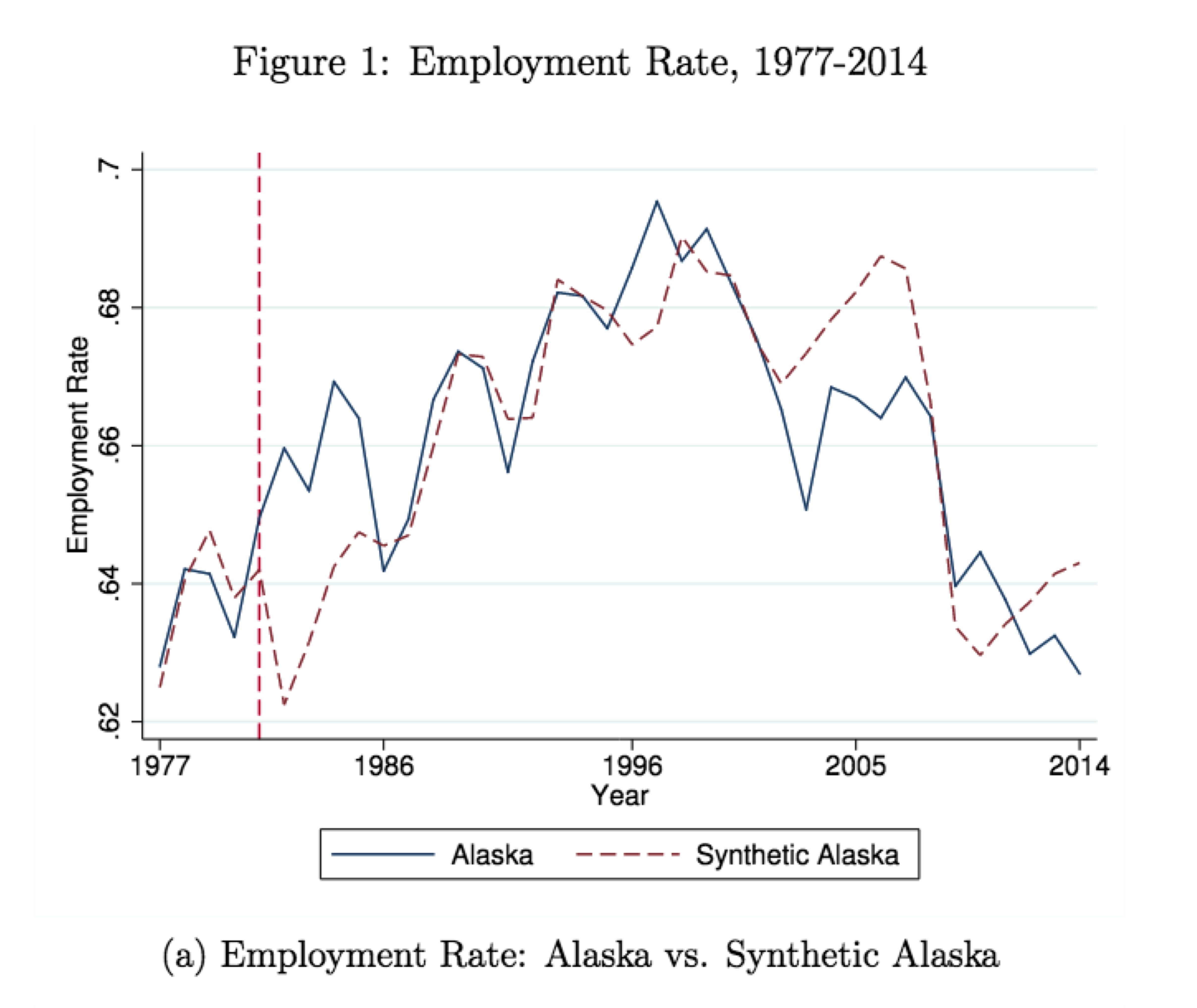 Effect of Alaska's cash payments on employment
