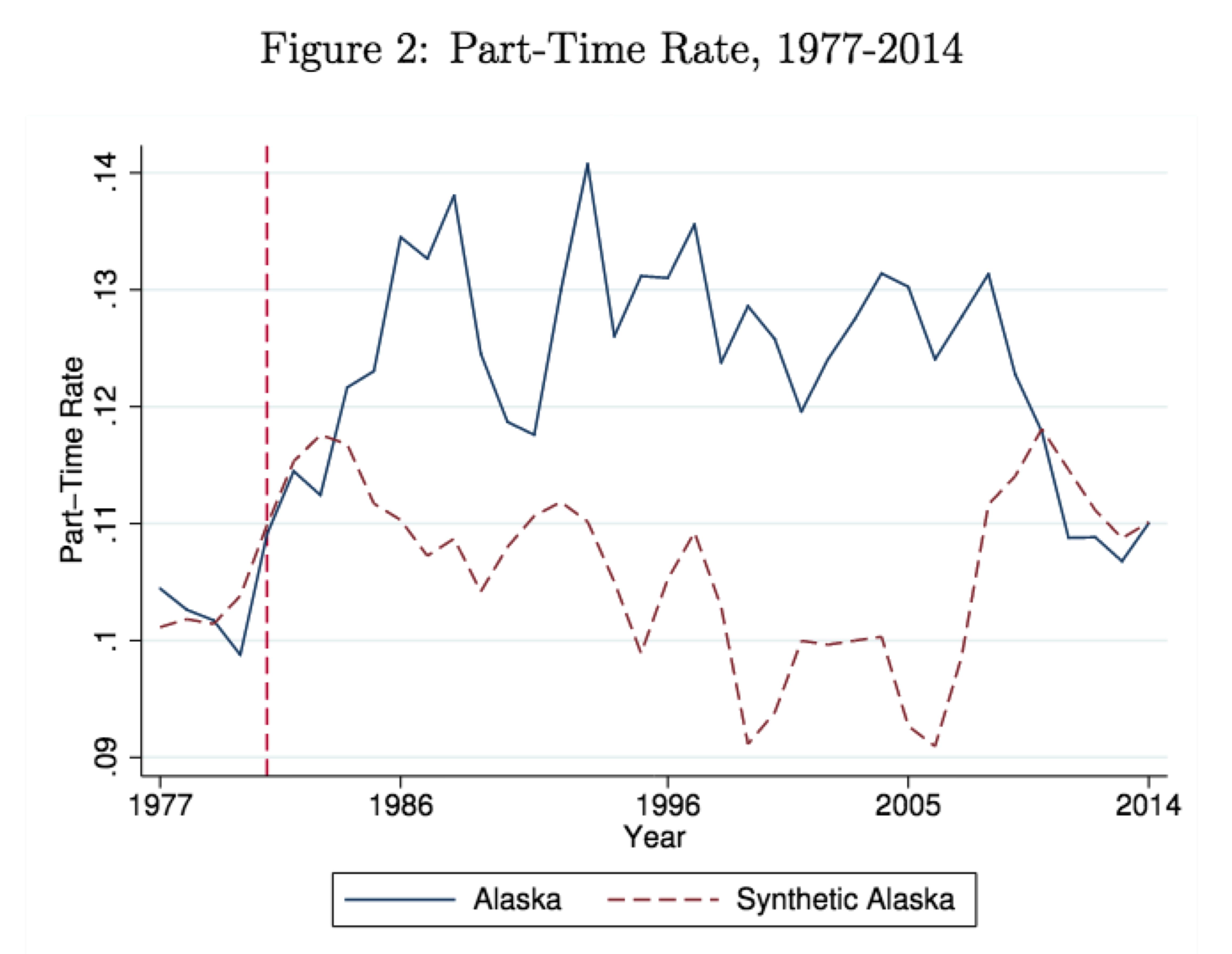 Effects of Alaska Permanent Fund on part-time work