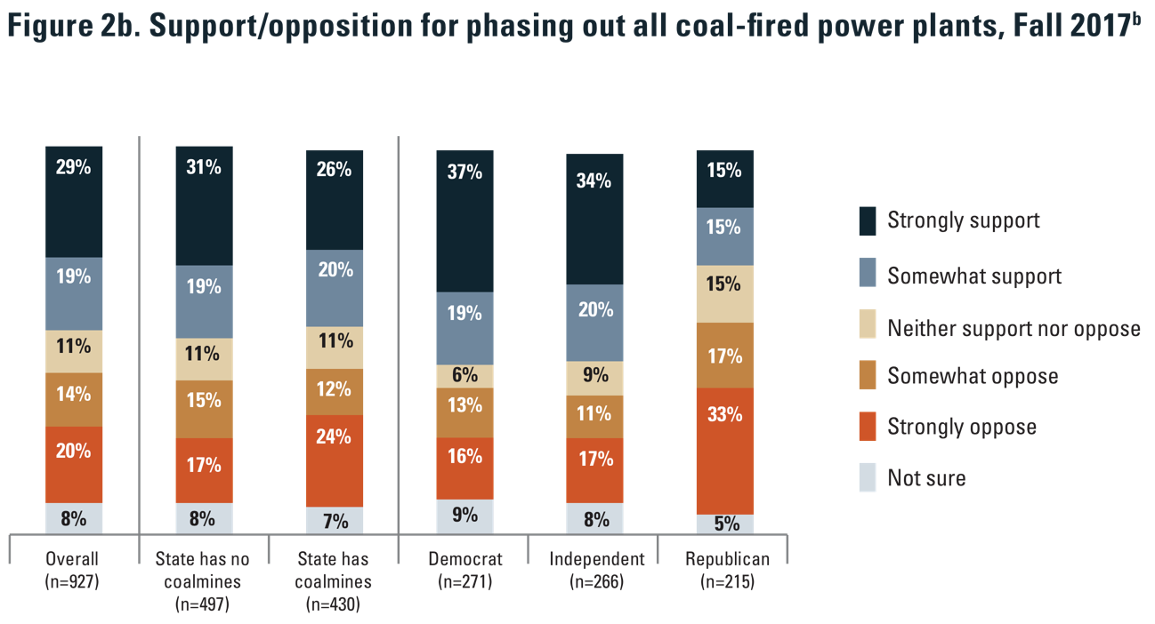 NSEE: public opinion on coal