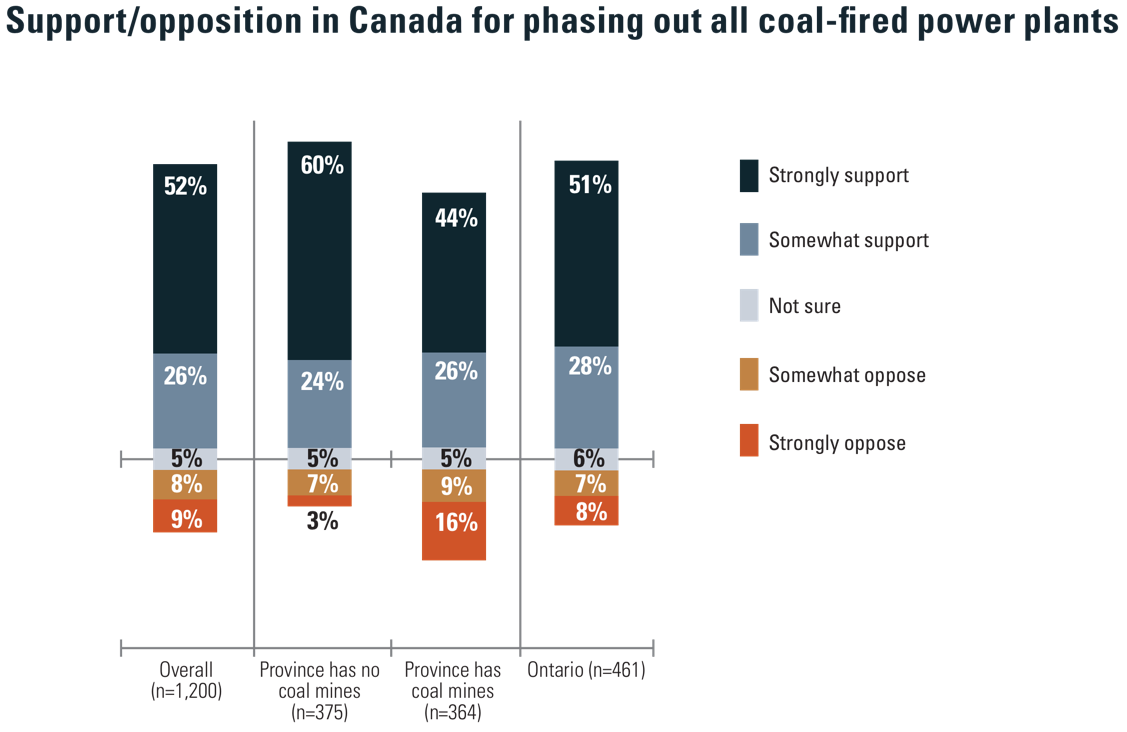 NSEE: public opinion on coal in canada
