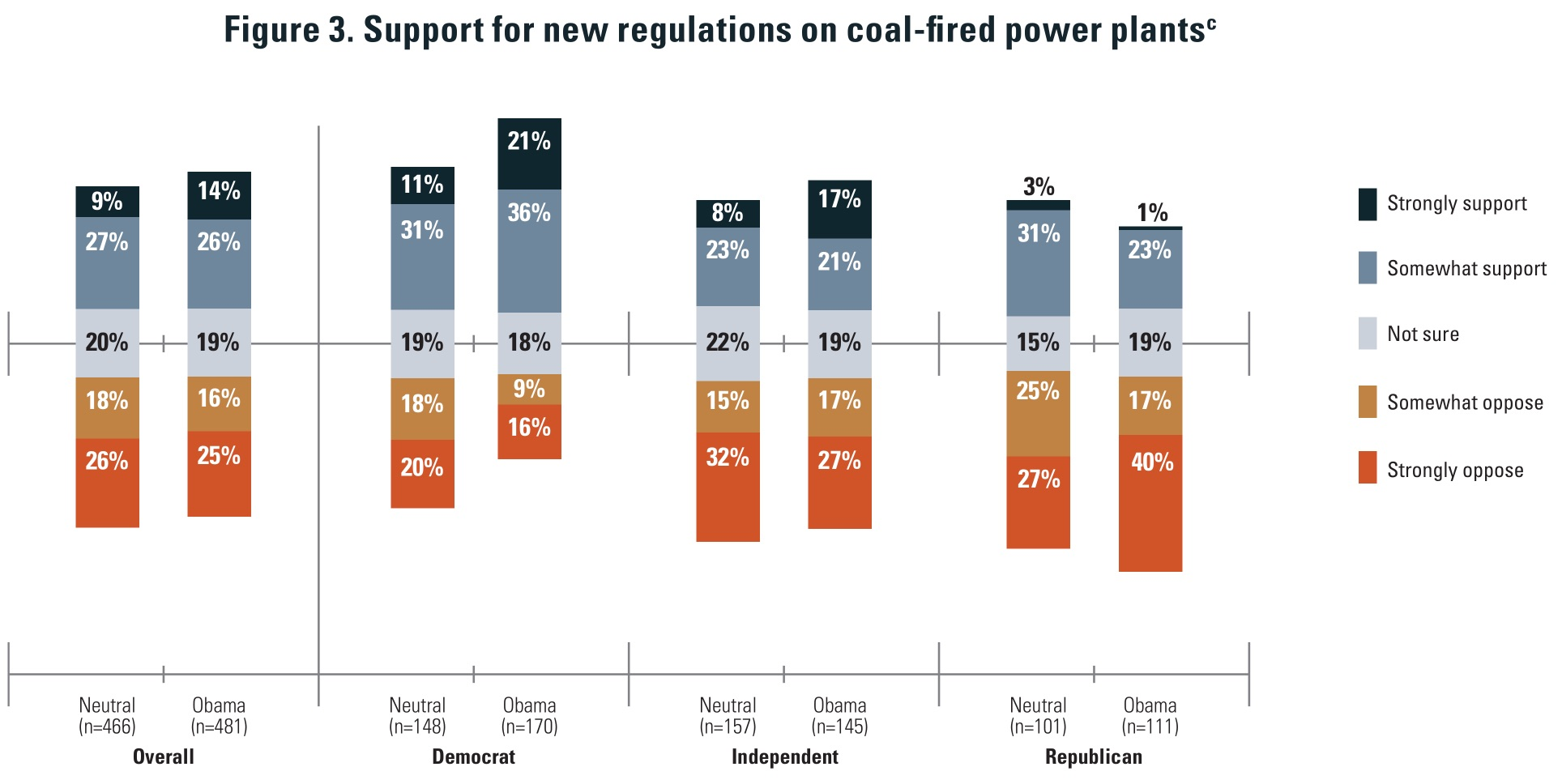 NSEE: public opinion coal regs