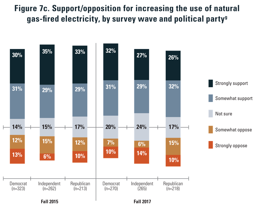 NSEE: public opinion on natural gas