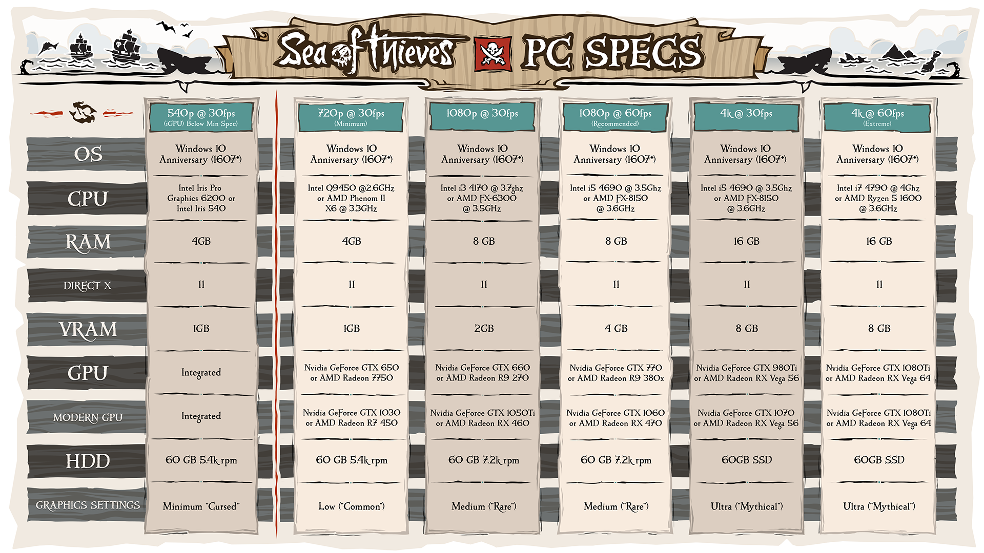Sea of Thieves PC system requirements chart