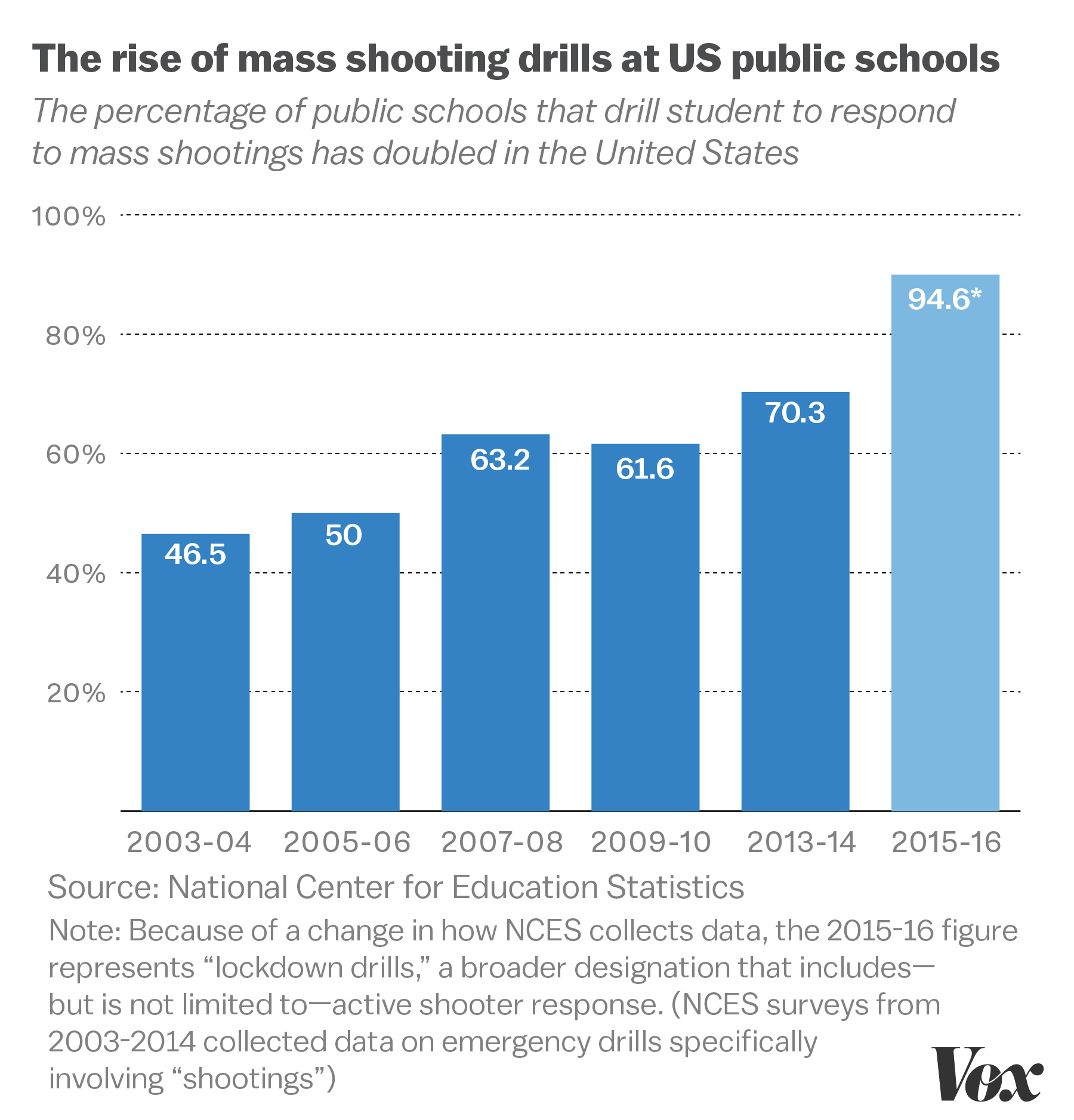 Florida School Shooting Drill: Most American Public