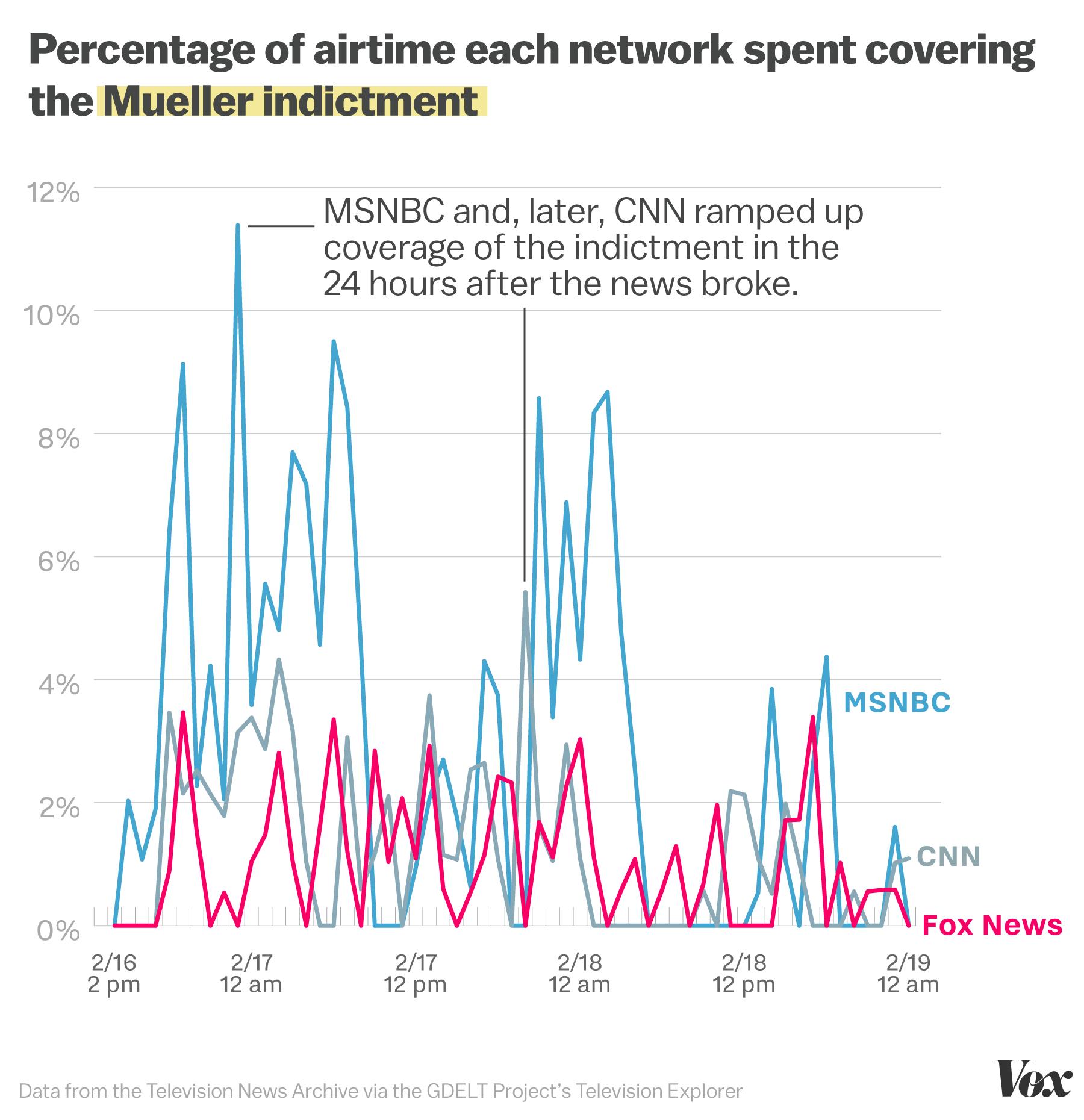 Fox News's appalling past 72 hours, analyzed