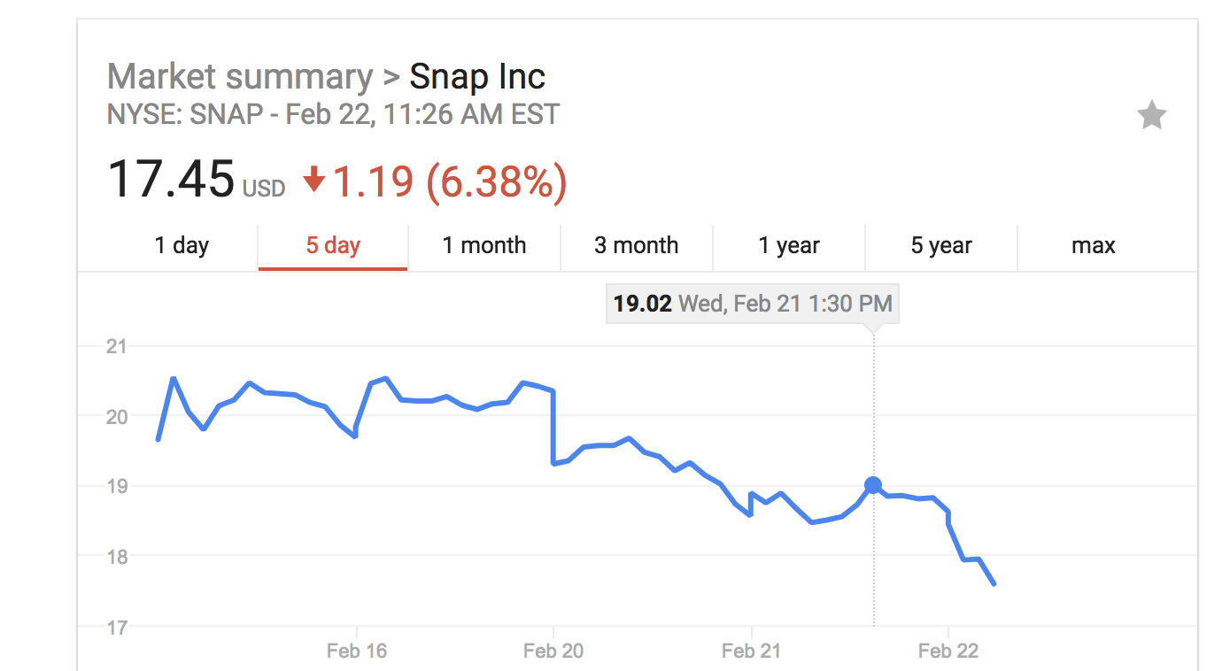 Snap stock plummets after Kylie Jenner declares Snapchat