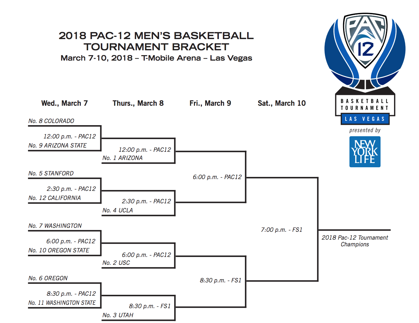 Pac-12 Tournament 2018: Bracket, schedule, scores, teams, and more | Physical Education Sports ...