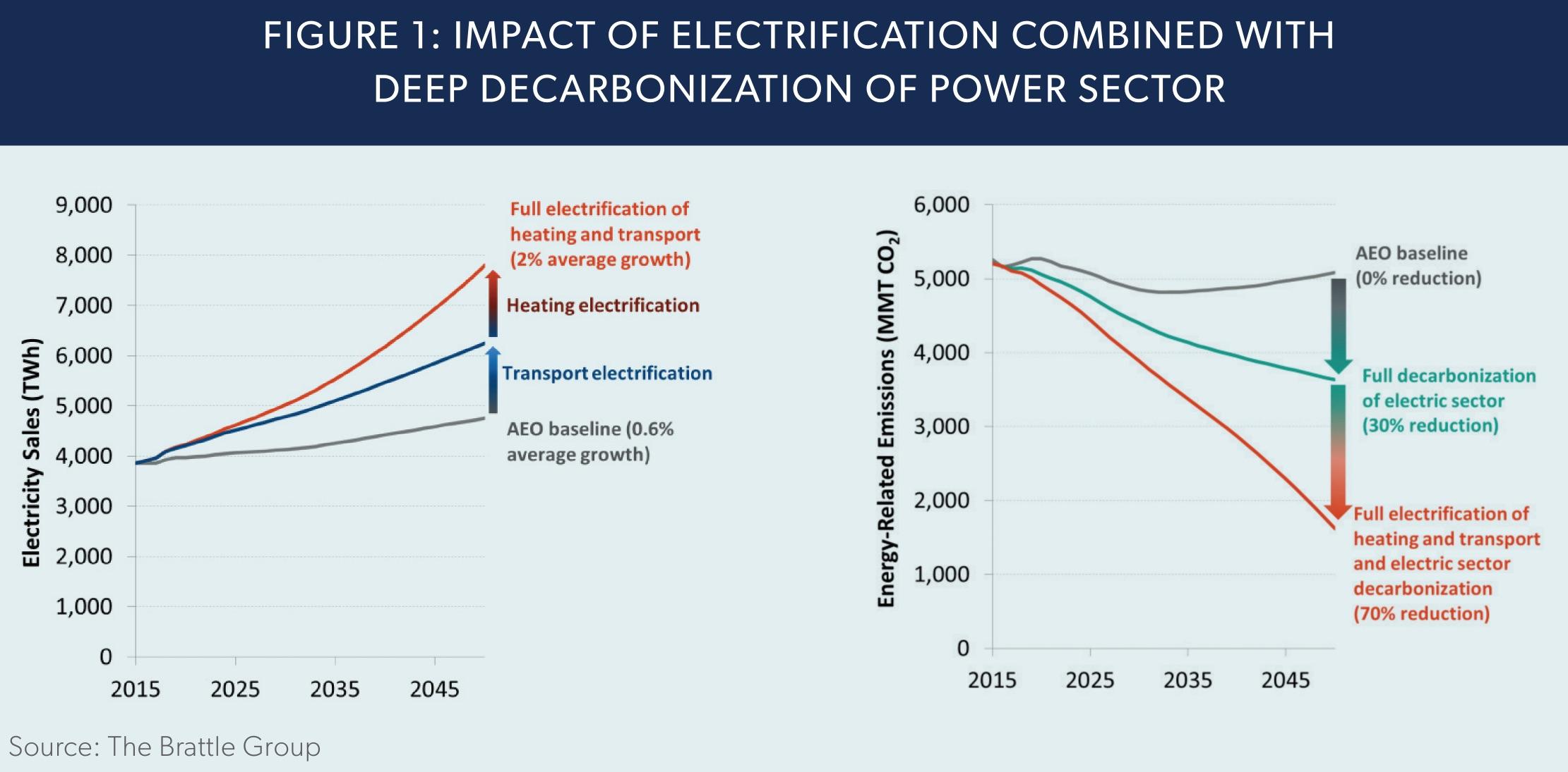 brattle group electrification report
