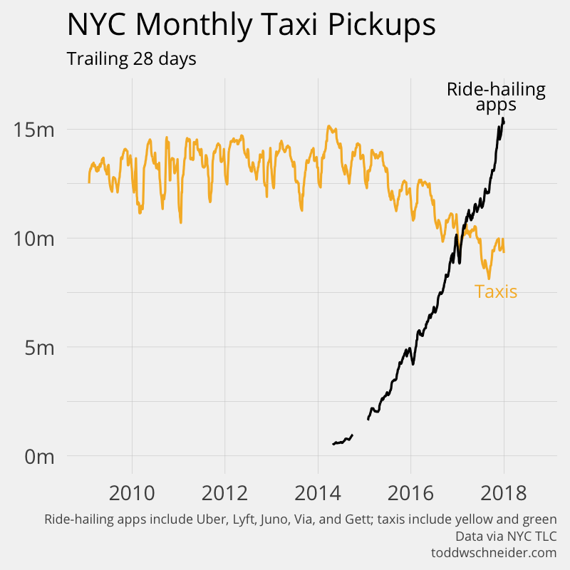 A chart titled NYC Monthly Taxi Pickups shows the taxi line declining and the ride-hailing app line ascending.