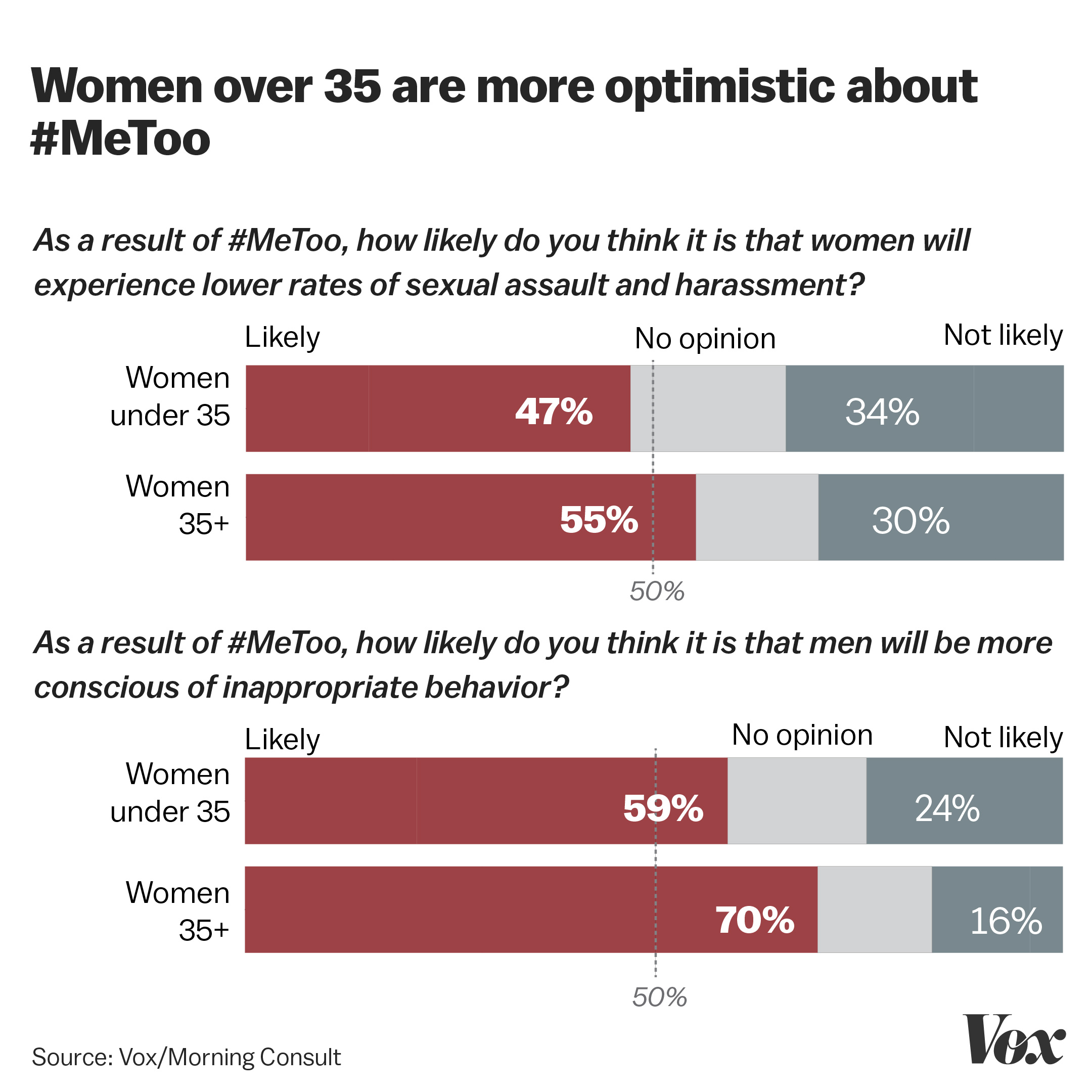 Chart comparing older and younger women's attitudes about potential positive outcomes of the #MeToo movement