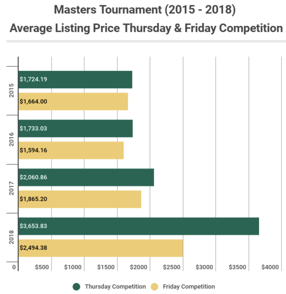 The 2018 Masters Will Feature the Smallest Field in Over 20 Years