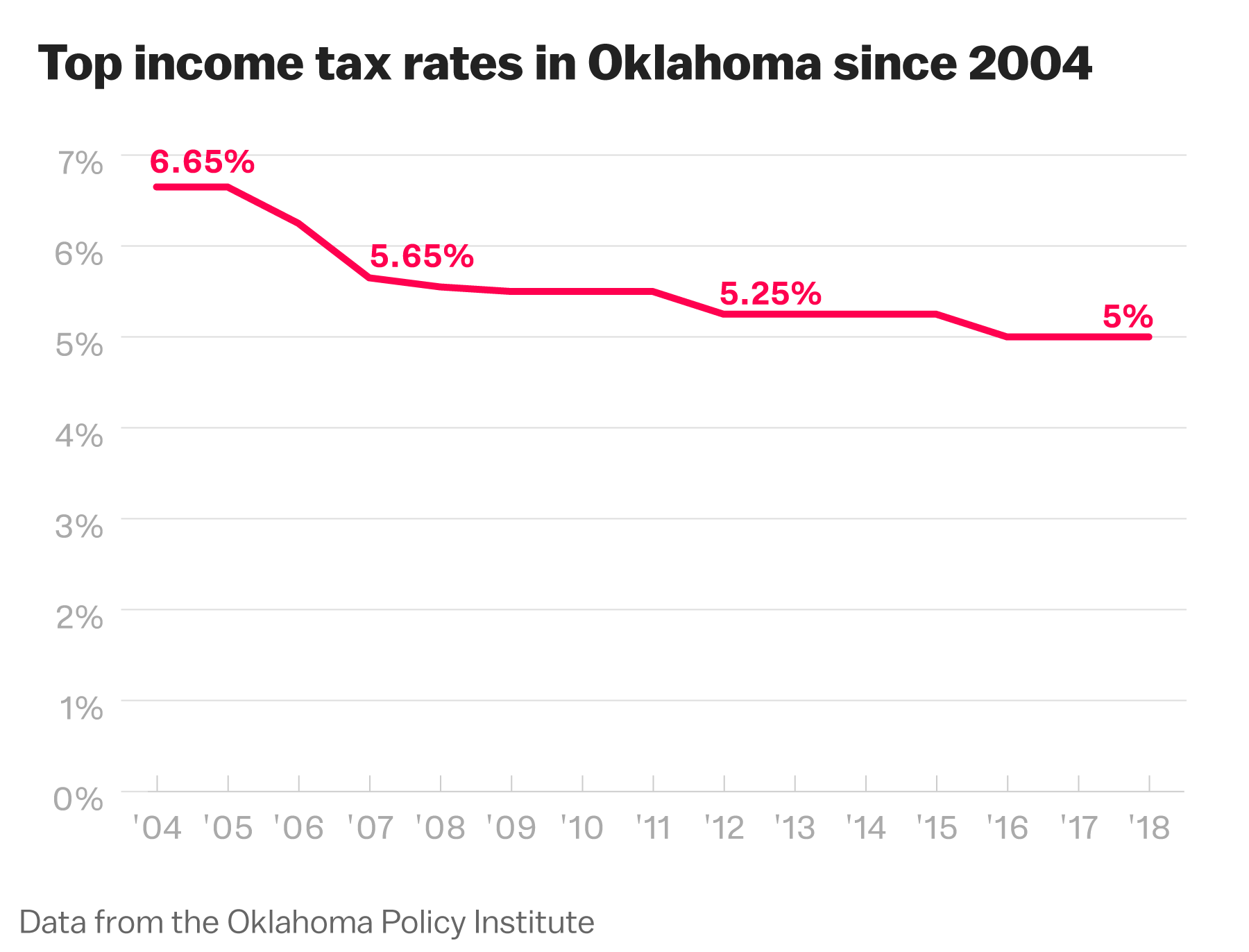 Oklahoma teacher strike: how a decade of tax cuts for the rich hurt schools