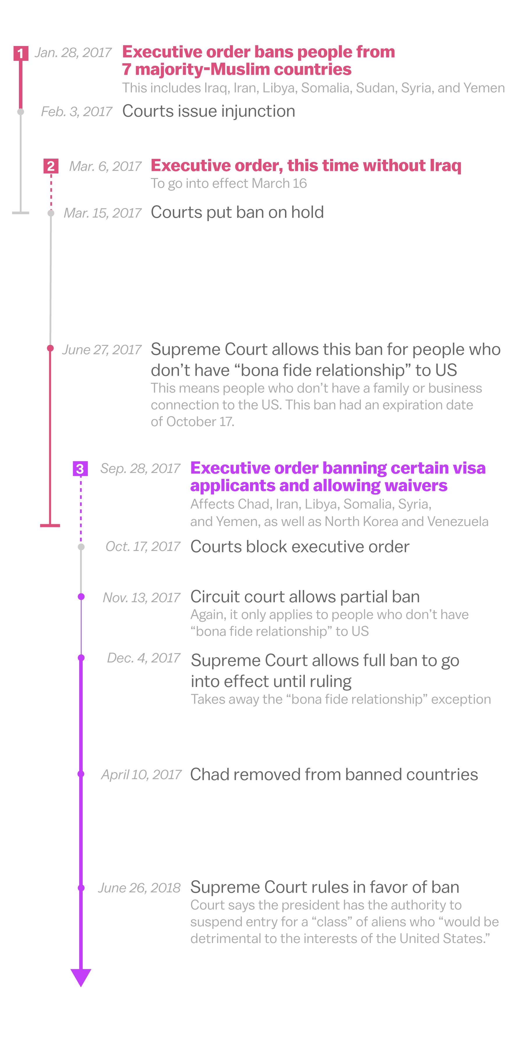 How Trump finally got his travel ban, in a flowchart