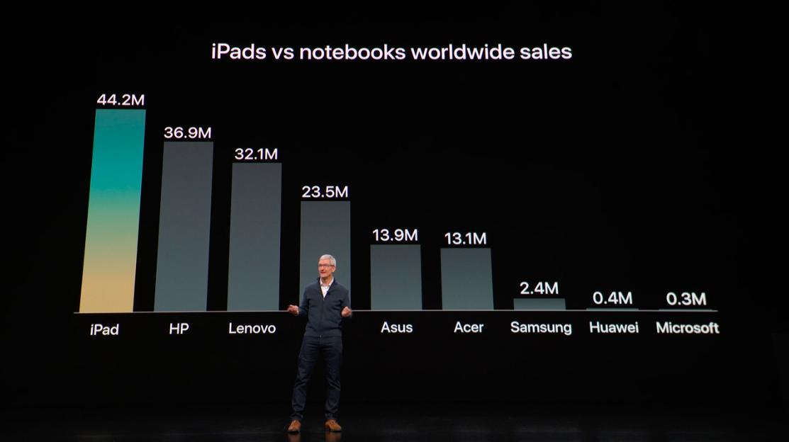 MacBook Air vs  iPad Pro: what is Apple's best new computer