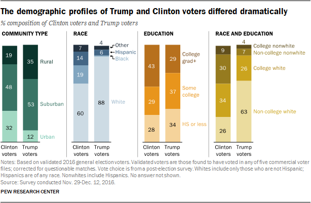 Trump voters stood by Trump in the midterms — but there just aren't enough of them