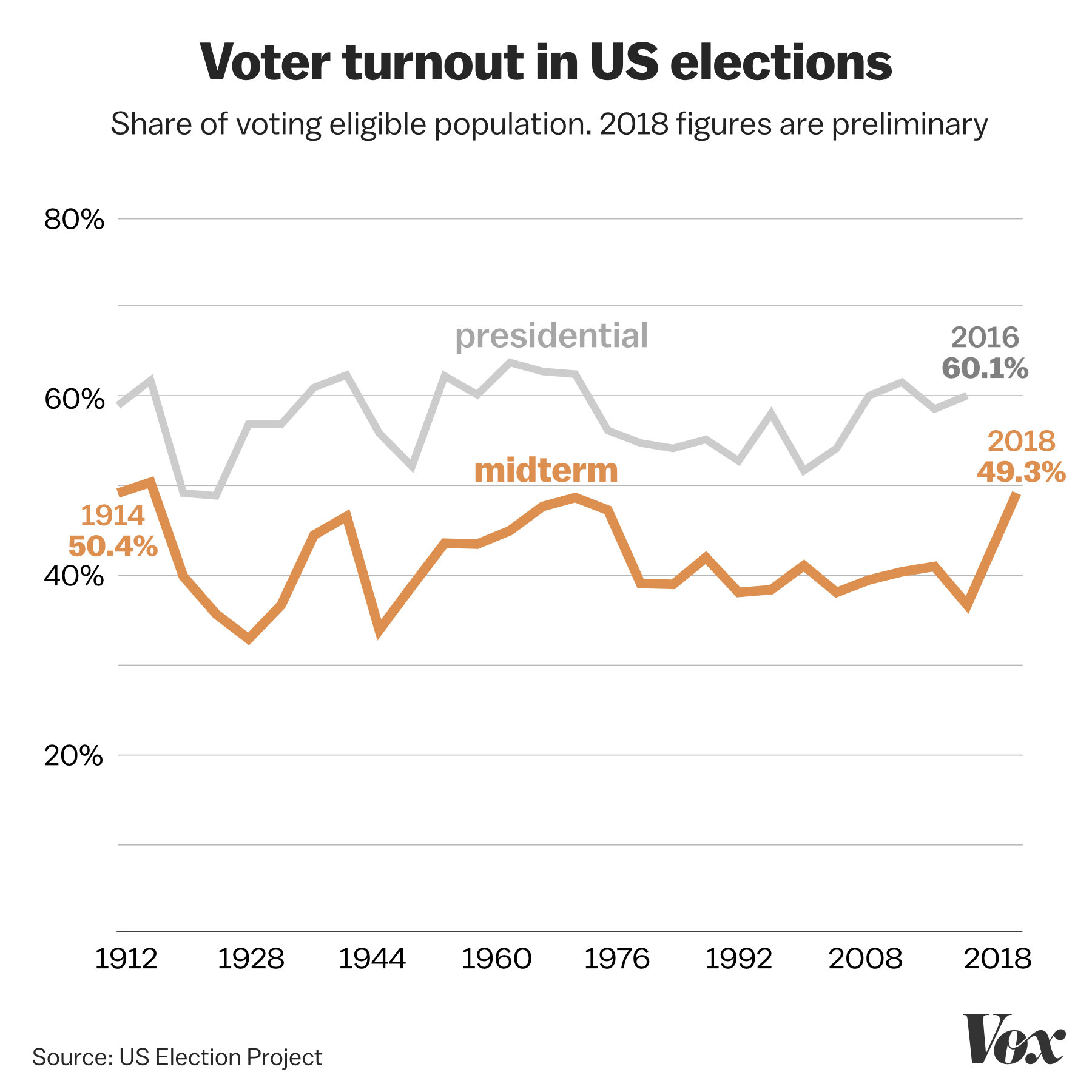 2018's record-setting voter turnout, in one chart