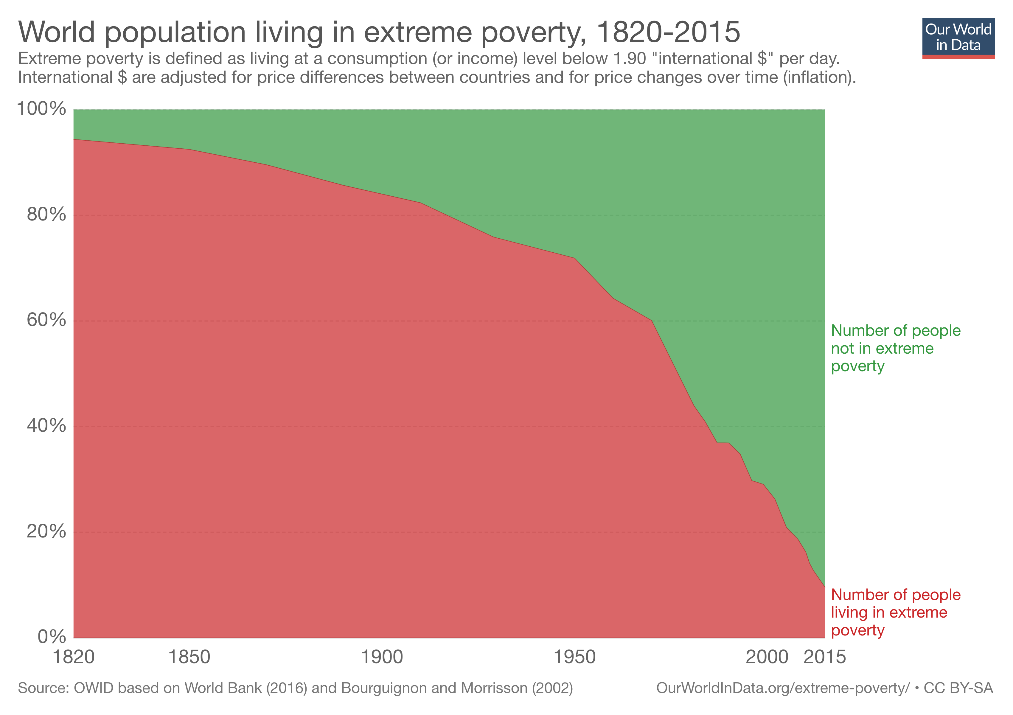 Bill Gates tweeted out a chart and sparked a huge debate about global poverty