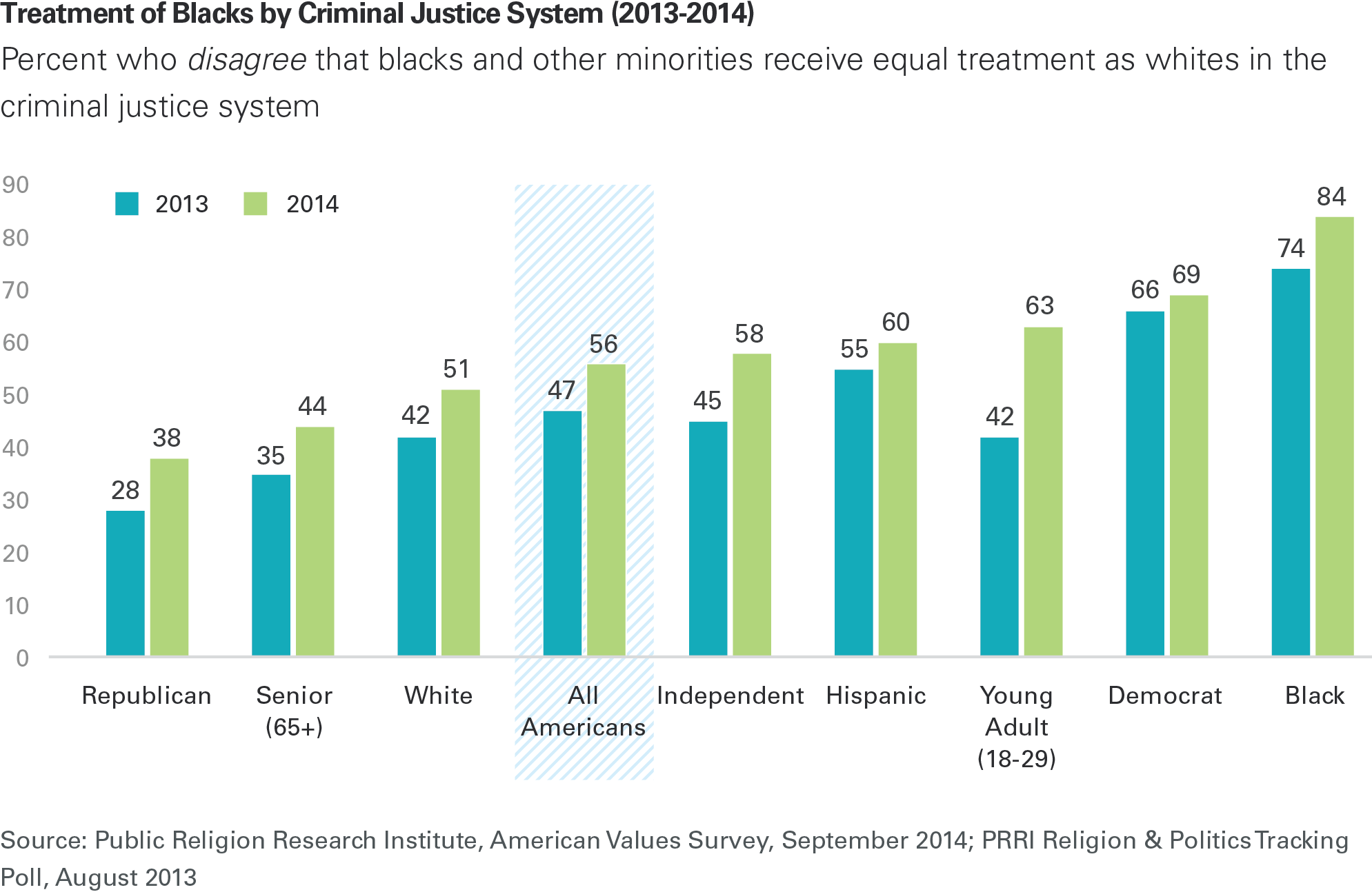 racial conflict in the criminal justice system Disproportionality in the criminal justice system is attributable to unconscious   address a species of discrimination that racial minorities frequently experience.
