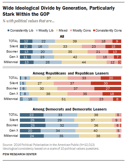 The right's youth problem is deeper than you realize