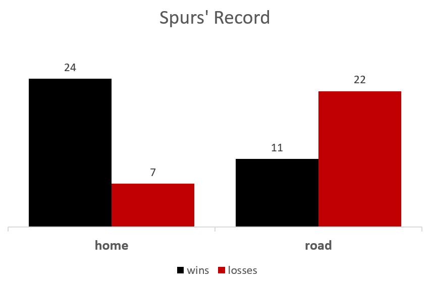 Spurs home vs away records