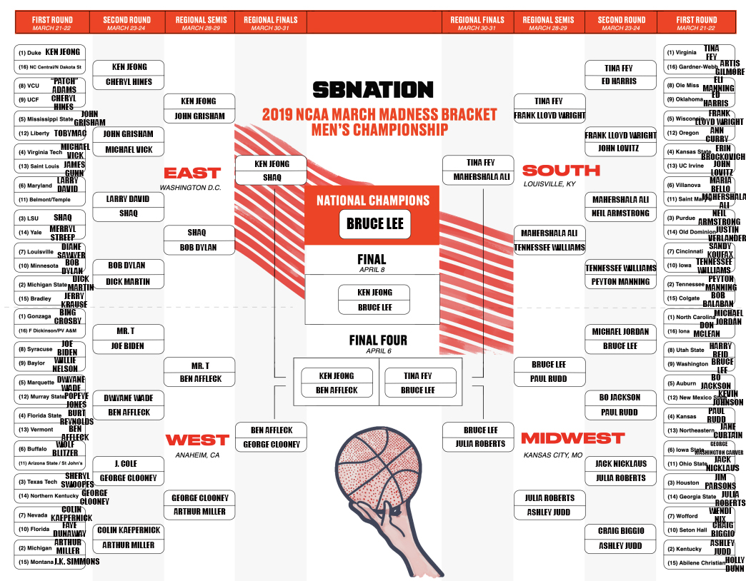Which 2019 NCAA tournament team has the best alum?