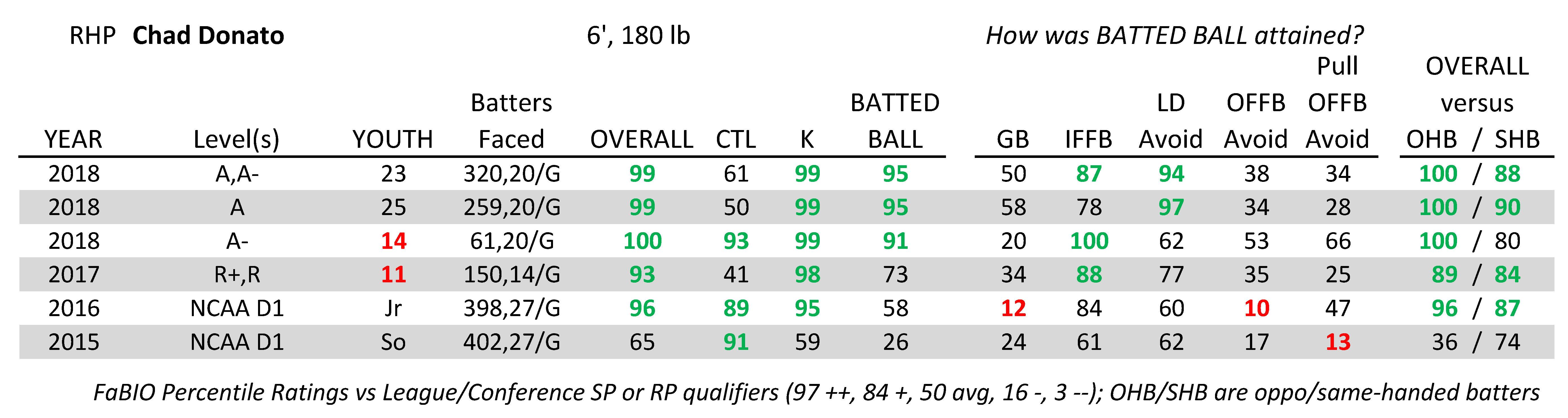 2019 Preseason Top Pitching Prospects: Houston Astros - The Crawfish