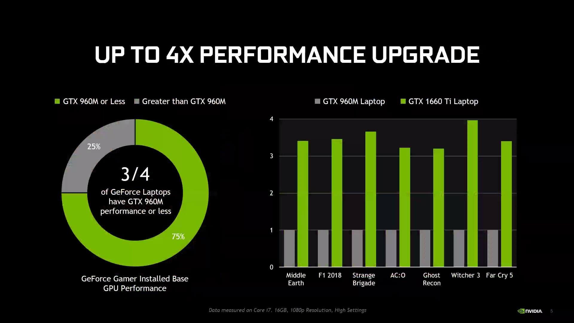 Nvidia's new GTX 1660 Ti and 1650 could power your next budget