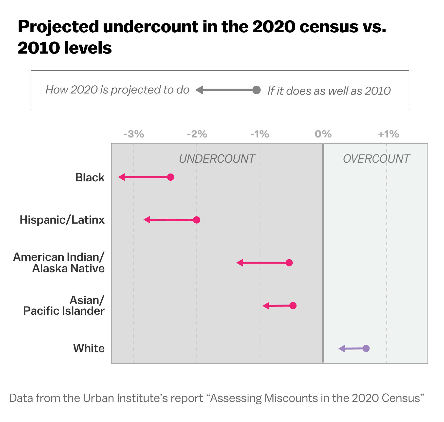 This chart shows how badly the census could undercount people of color