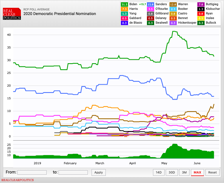 The many 2020 polls are telling a pretty clear story