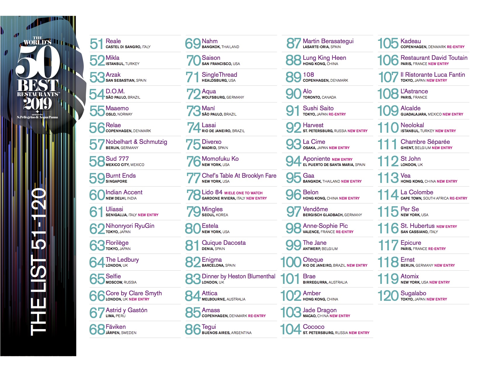 Saison Falls Out of World 50 Best Restaurant's Top 50 Ranking