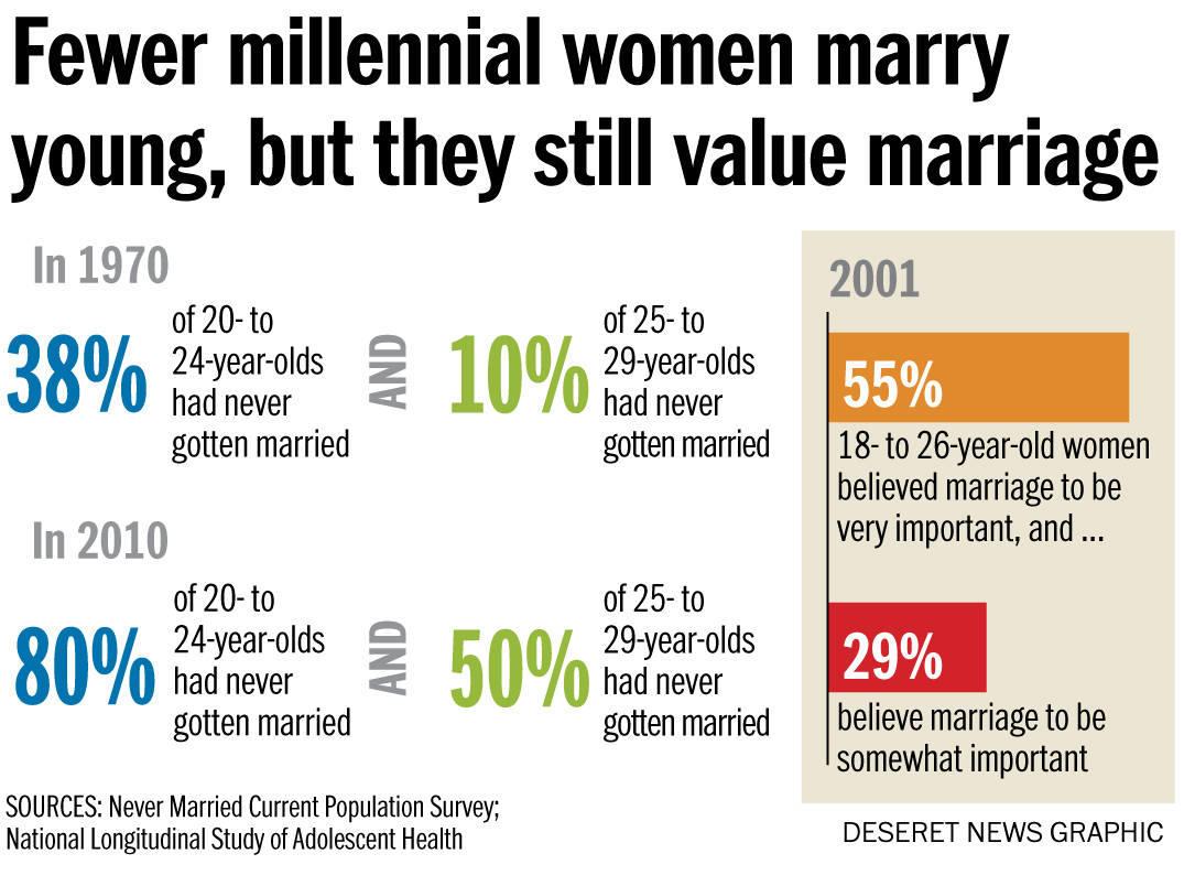 The national marriage age is increasing, but not for this